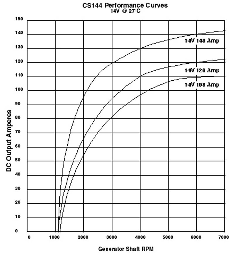 Super Cs144 Alternator Upgrade Wiring 101 Capemaxxcnl